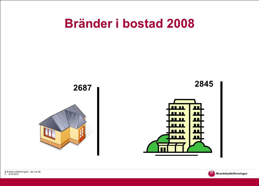 © Brandskyddsföreningens Service AB 5. 2016-09-23 Bränder i bostad 2008 2687 2845