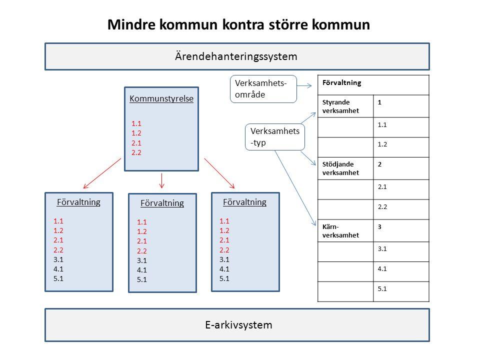 Förvaltning 1.1 1.2 2.1 2.2 3.1 4.1 5.1 1.1 1.2 2.1 2.2 3.1 4.1 5.1 1.1 1.2 2.1 2.2 3.1 4.1 5.1 Kommunstyrelse 1.1 1.2 2.1 2.2 E-arkivsystem Ärendehanteringssystem Förvaltning Styrande verksamhet 1 1.1 1.2 Stödjande verksamhet 2 2.1 2.2 Kärn- verksamhet 3 3.1 4.1 5.1 Mindre kommun kontra större kommun Verksamhets- område Verksamhets -typ