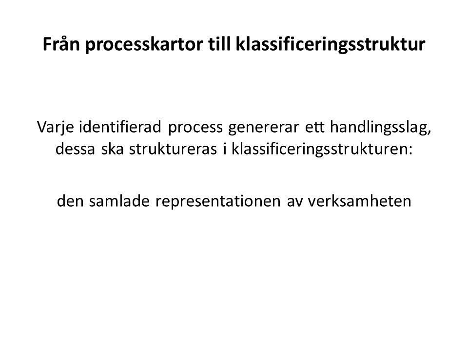 Från processkartor till klassificeringsstruktur Varje identifierad process genererar ett handlingsslag, dessa ska struktureras i klassificeringsstrukturen: den samlade representationen av verksamheten