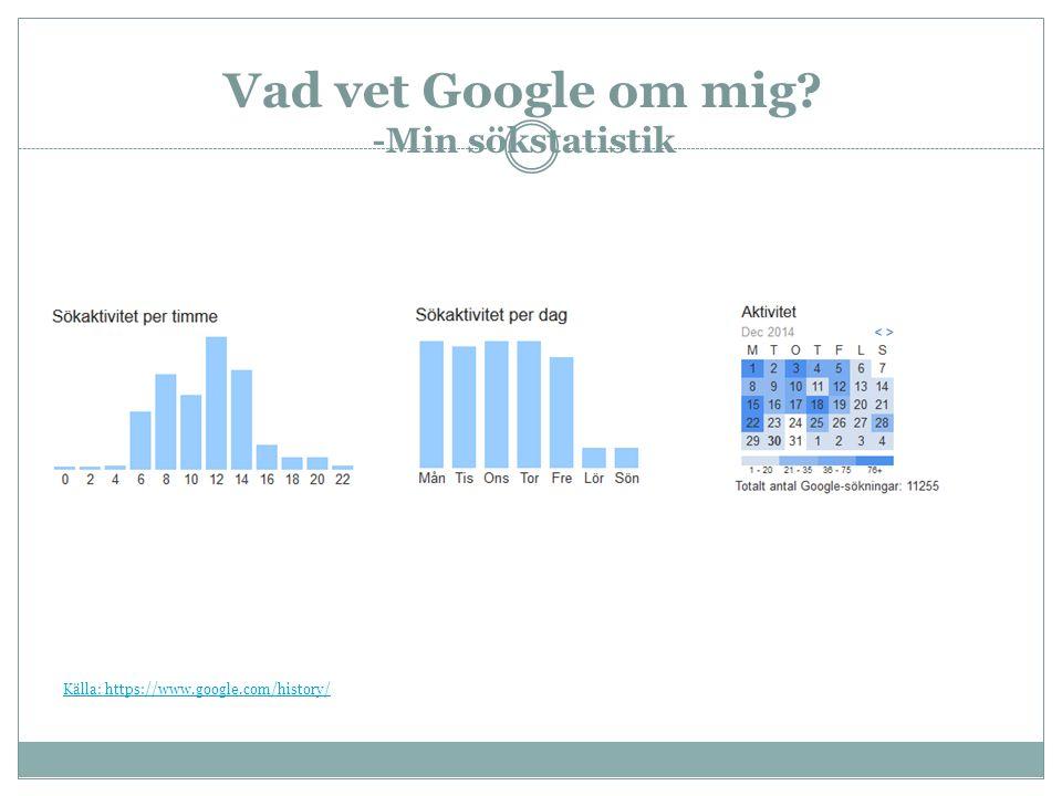 Vad vet Google om mig -Min sökstatistik Källa: https://www.google.com/history/