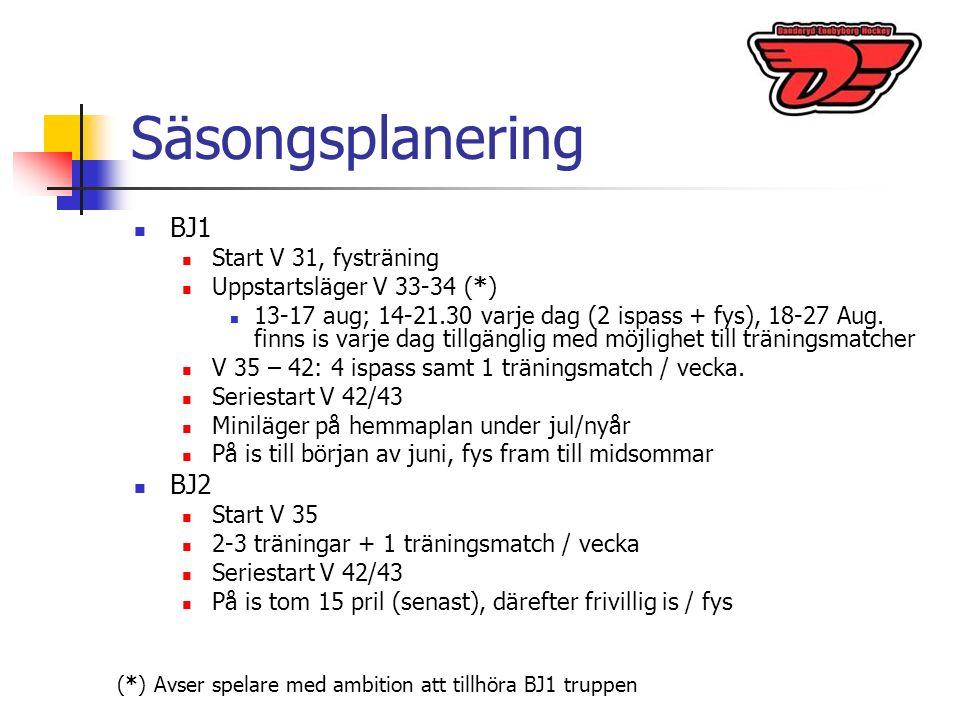 Säsongsplanering BJ1 Start V 31, fysträning Uppstartsläger V 33-34 (*) 13-17 aug; 14-21.30 varje dag (2 ispass + fys), 18-27 Aug.
