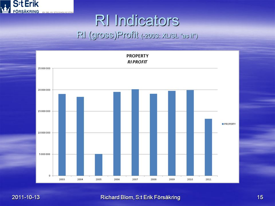 "2011-10-13Richard Blom, S:t Erik Försäkring15 RI Indicators RI (gross)Profit (-2003: XL/SL ""as if"")"