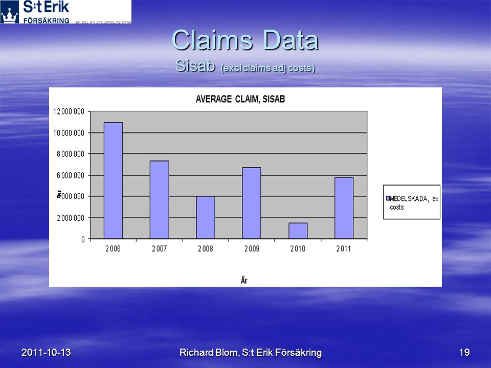 2011-10-13Richard Blom, S:t Erik Försäkring19 Claims Data Sisab (excl claims adj costs)