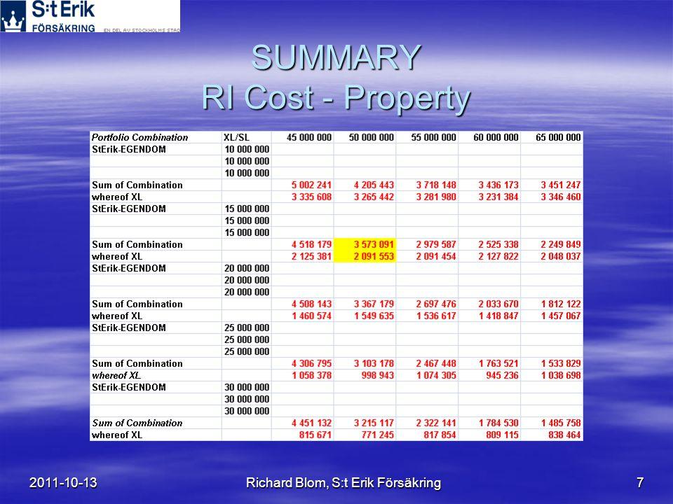 2011-10-13Richard Blom, S:t Erik Försäkring7 SUMMARY RI Cost - Property