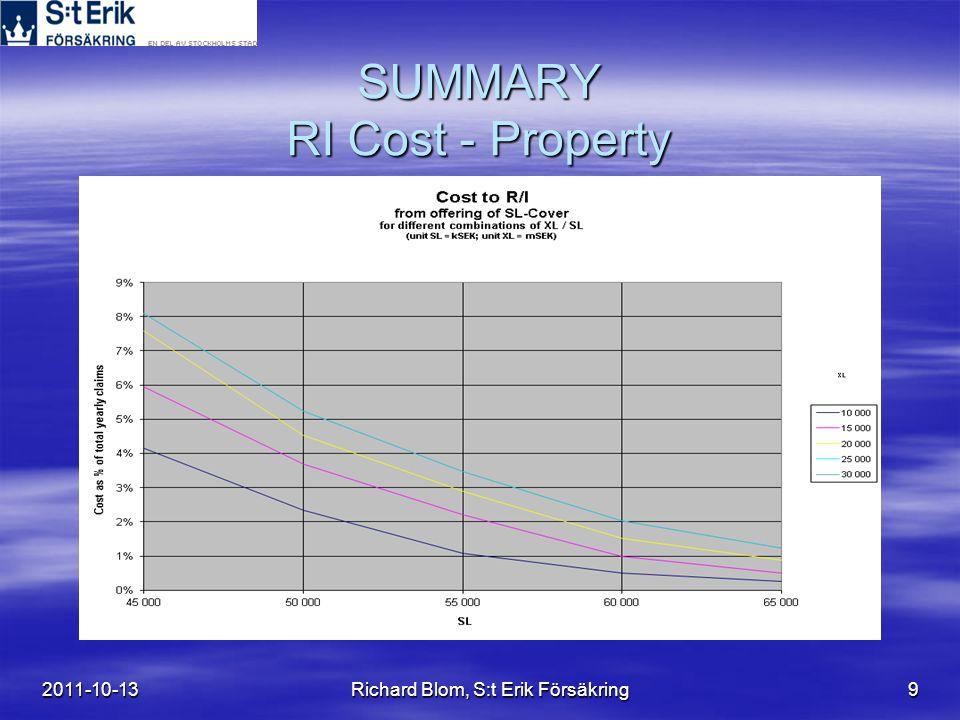 2011-10-13Richard Blom, S:t Erik Försäkring10 SUMMARY RI Cost - Property
