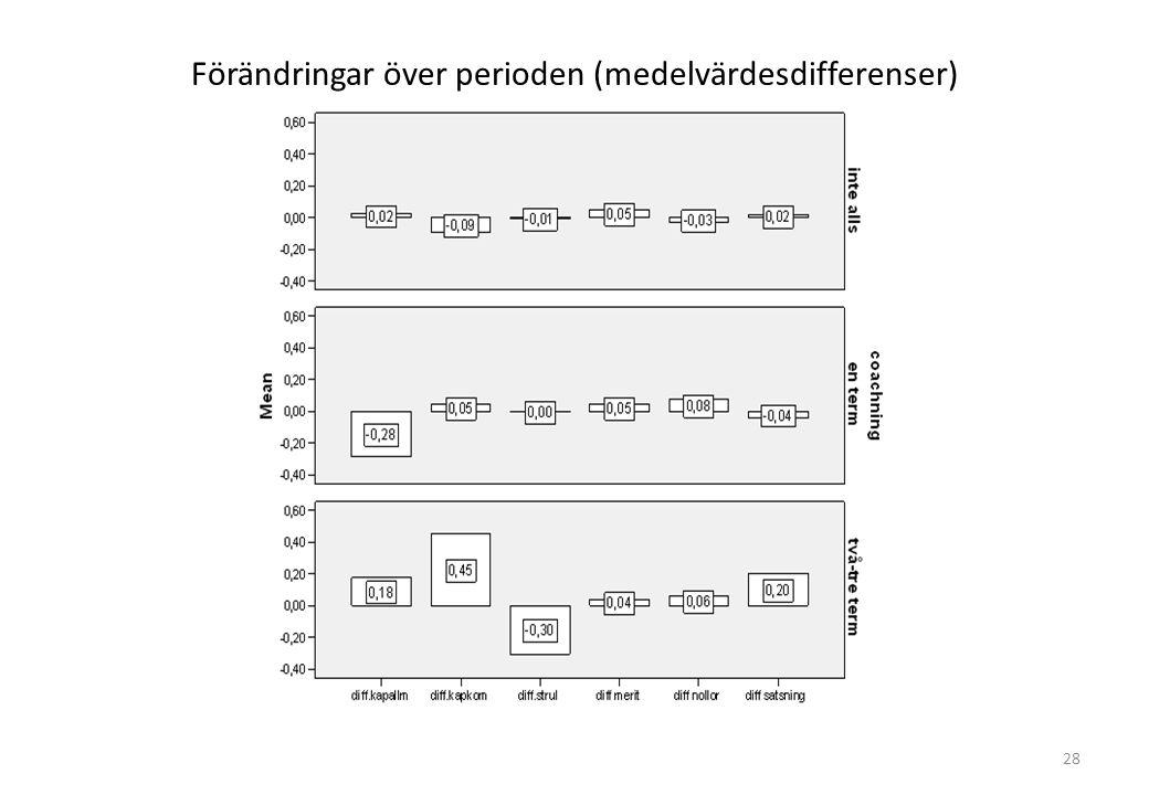 Förändringar över perioden (medelvärdesdifferenser) 28