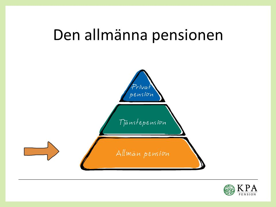 Den allmänna pensionen har flera delar 16% av din inkomst går till inkomstpension och 2,5% till premiepension Del av lön som överstiger 39 900 kr/mån ger ingen pensionsrätt Uttag tidigast från 61 år