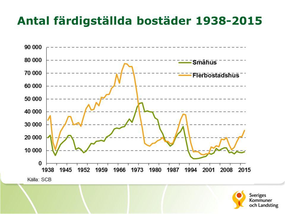Antal färdigställda bostäder 1938-2015