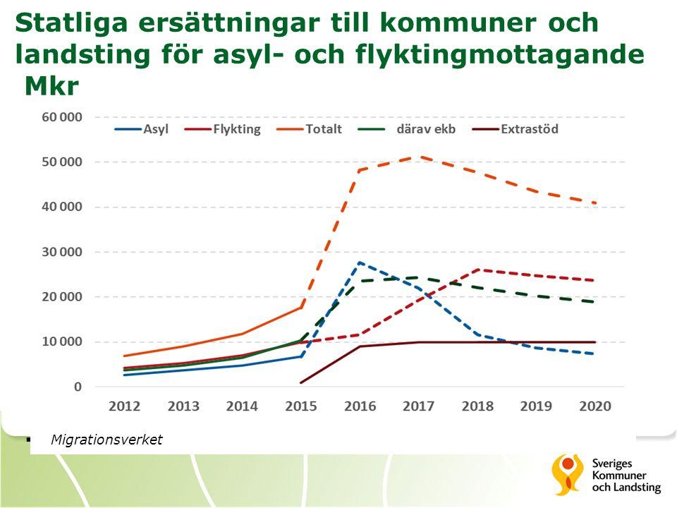 Kommunersättningar  Schablonersättning utgår för varje kommunmottagen flykting, 125 000 kronor som engångsbelopp  Ska täcka introduktionsinsatser (som SFI, merkostnader i skolan mm), där också praktiskt hjälp vid bosättning ingår  10 miljarder för flyktingsituationen 2015/2016.