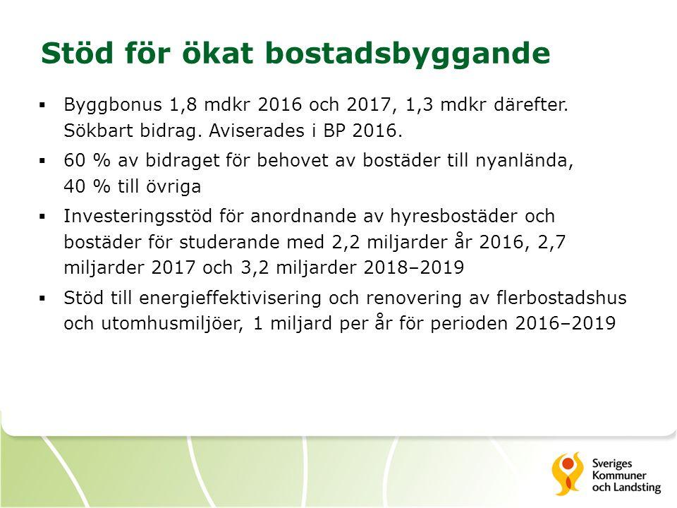 Stöd för ökat bostadsbyggande  Byggbonus 1,8 mdkr 2016 och 2017, 1,3 mdkr därefter.