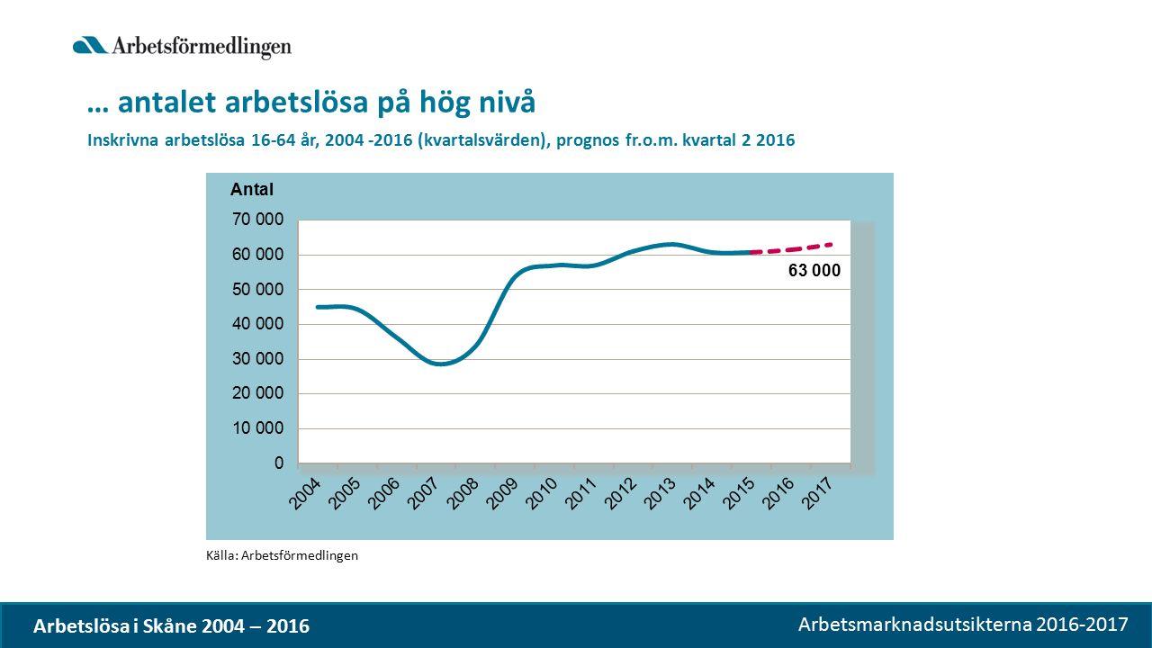 Arbetsmarknadsutsikterna 2016-2017 … antalet arbetslösa på hög nivå Källa: Arbetsförmedlingen Inskrivna arbetslösa 16-64 år, 2004 -2016 (kvartalsvärden), prognos fr.o.m.