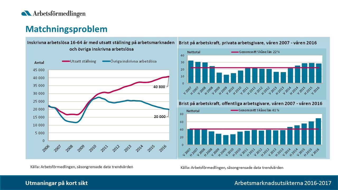 Arbetsmarknadsutsikterna 2016-2017 Utmaningar på kort sikt Matchningsproblem Källa: Arbetsförmedlingen, säsongrensade data trendvärden