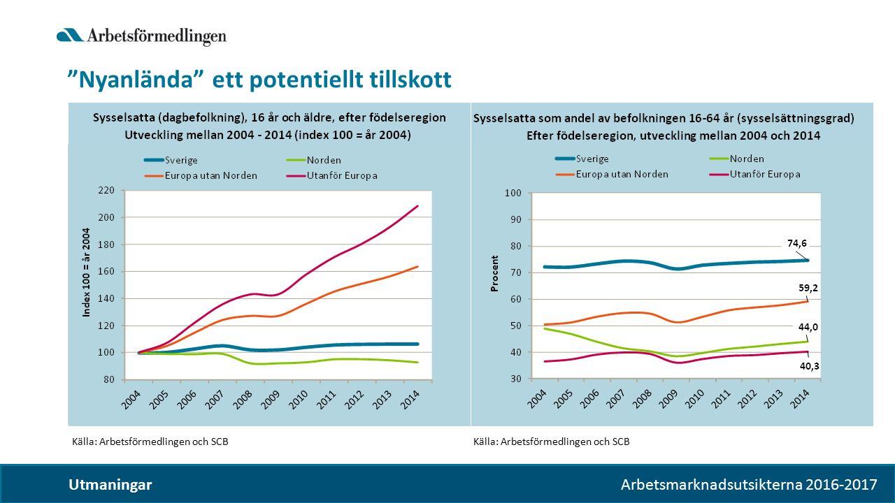Arbetsmarknadsutsikterna 2016-2017 Nyanlända ett potentiellt tillskott Utmaningar Sysselsatta som andel av befolkningen 16-64 år (sysselsättningsgrad) Efter födelseregion,utveckling mellan 2004 och 2014 Källa: Arbetsförmedlingen och SCB