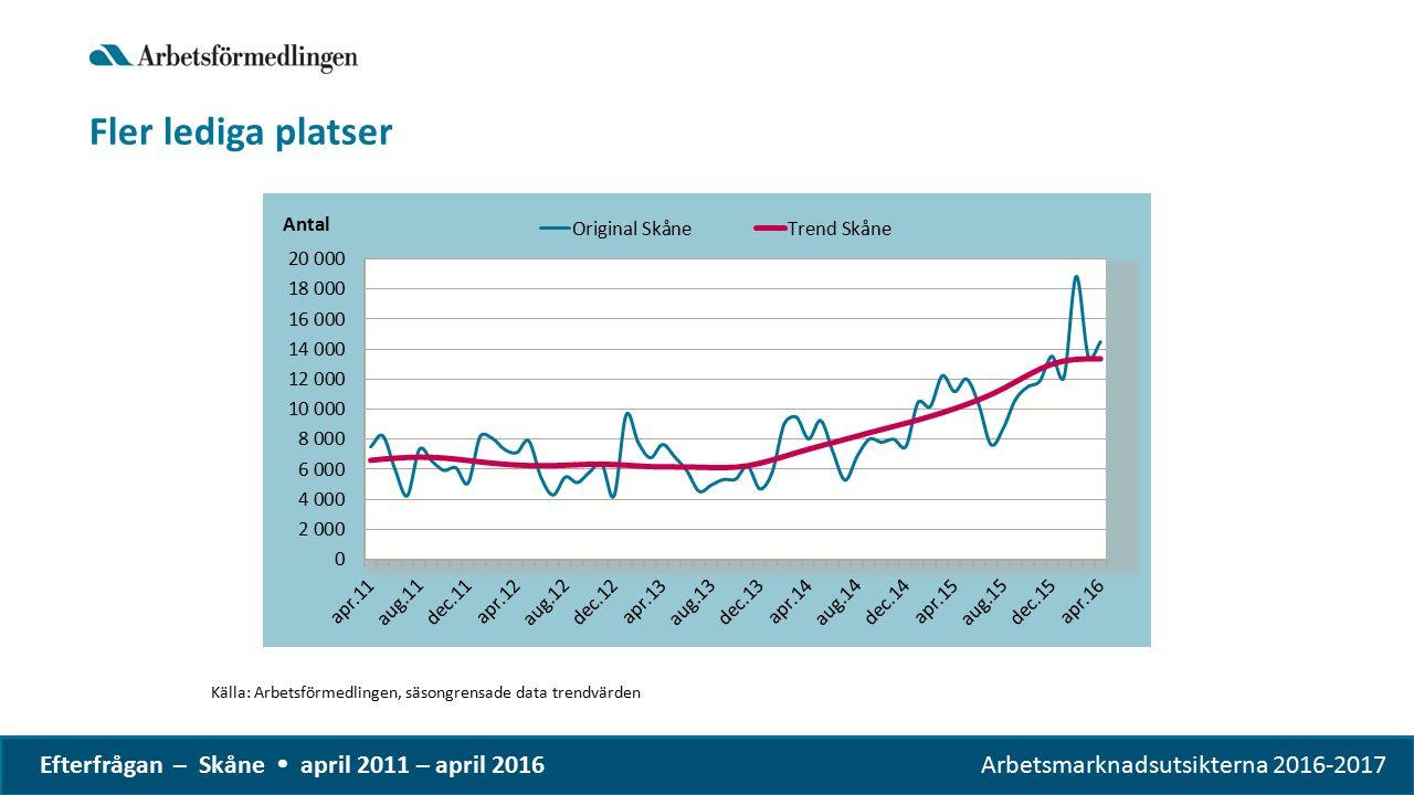 Arbetsmarknadsutsikterna 2016-2017 Efterfrågan – Skåne  april 2011 – april 2016 Fler lediga platser Källa: Arbetsförmedlingen, säsongrensade data trendvärden