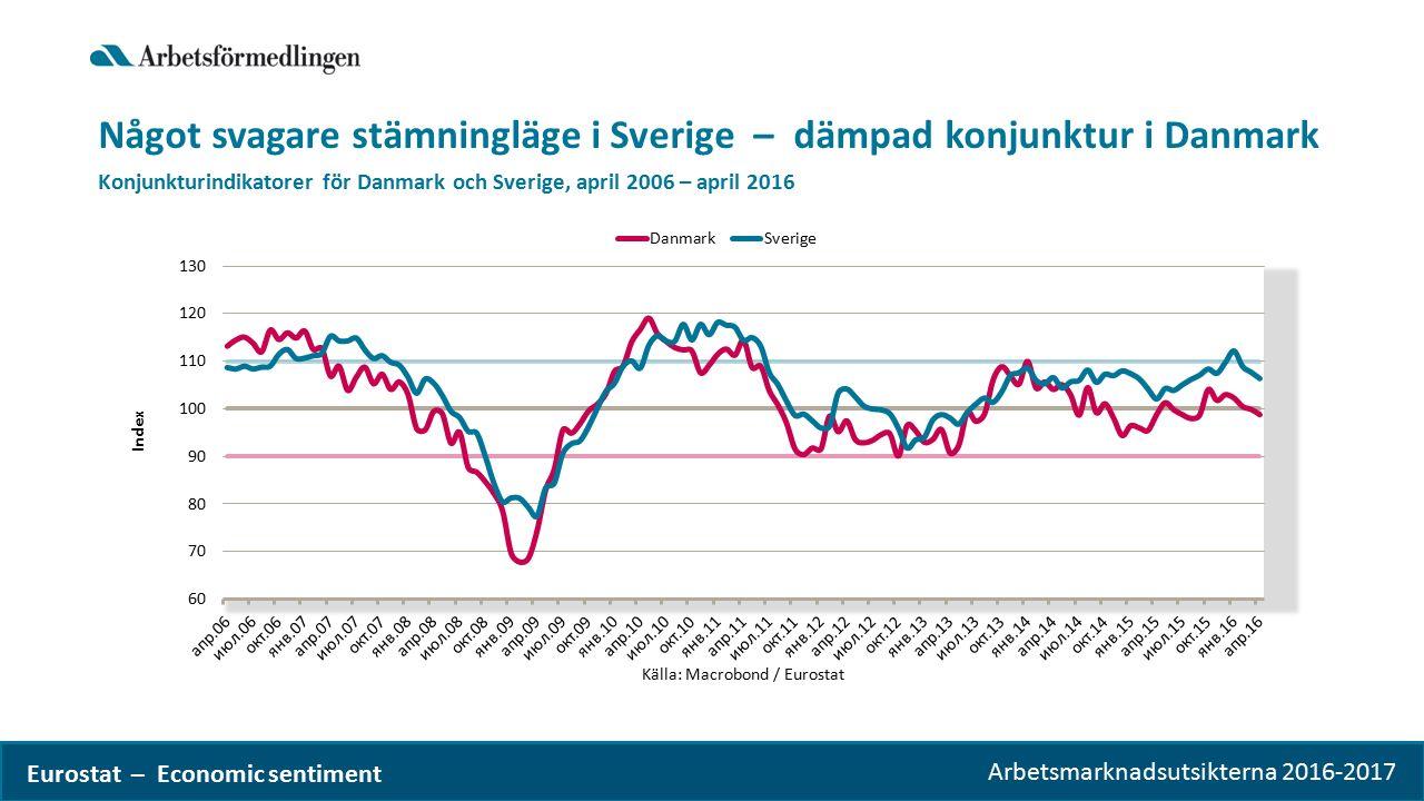 Arbetsmarknadsutsikterna 2016-2017 Något svagare stämningläge i Sverige – dämpad konjunktur i Danmark Konjunkturindikatorer för Danmark och Sverige, april 2006 – april 2016 Eurostat – Economic sentiment