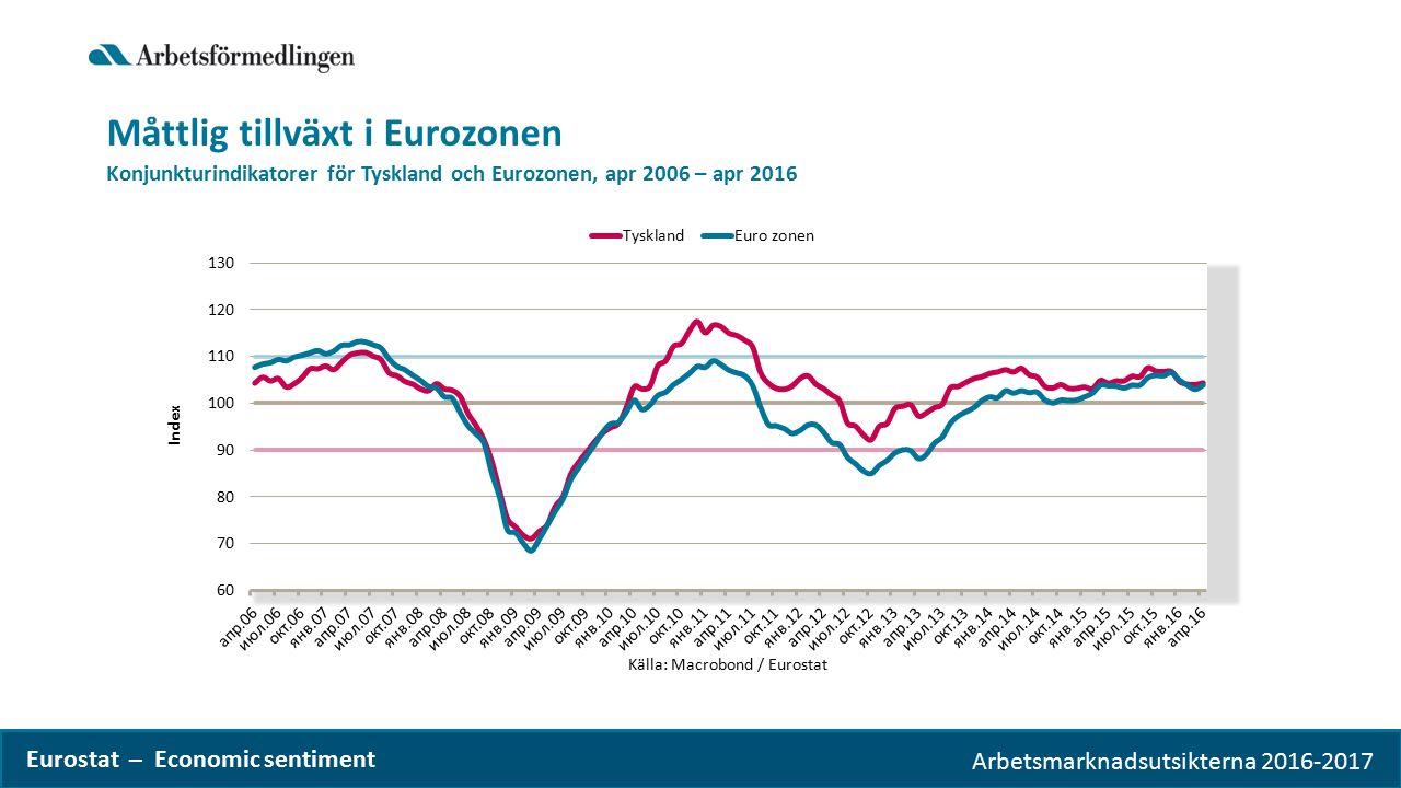 Arbetsmarknadsutsikterna 2016-2017 Eurostat – Economic sentiment Måttlig tillväxt i Eurozonen Konjunkturindikatorer för Tyskland och Eurozonen, apr 2006 – apr 2016