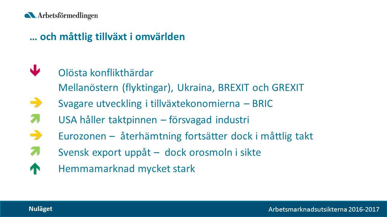 Arbetsmarknadsutsikterna 2016-2017 … och måttlig tillväxt i omvärlden Nuläget   Olösta konflikthärdar Mellanöstern (flyktingar), Ukraina, BREXIT och GREXIT   Svagare utveckling i tillväxtekonomierna – BRIC   USA håller taktpinnen – försvagad industri   Eurozonen – återhämtning fortsätter dock i måttlig takt   Svensk export uppåt – dock orosmoln i sikte   Hemmamarknad mycket stark