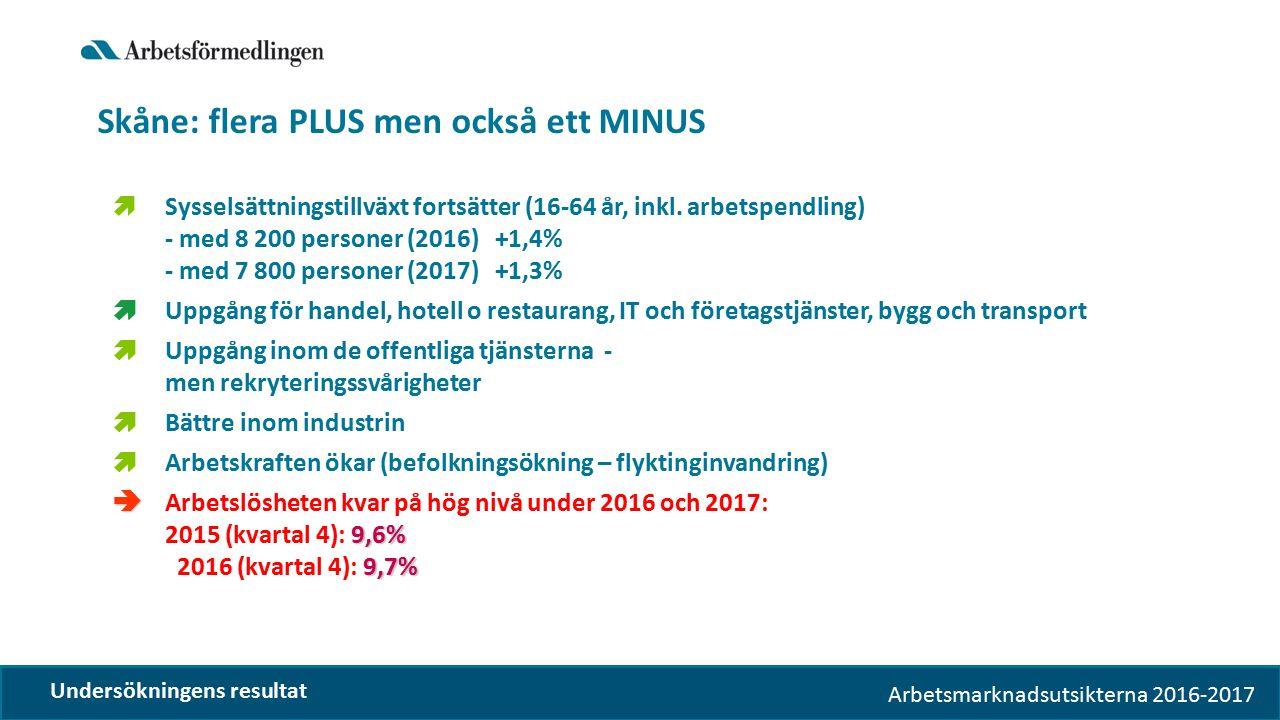 Arbetsmarknadsutsikterna 2016-2017 Skåne: flera PLUS men också ett MINUS  Sysselsättningstillväxt fortsätter (16-64 år, inkl. arbetspendling) - med 8