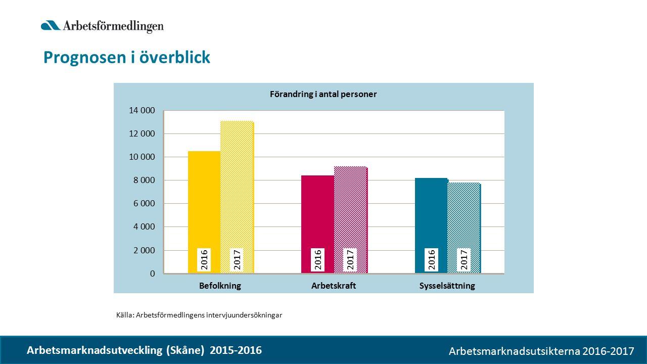 Arbetsmarknadsutsikterna 2016-2017 Prognosen i överblick Källa: Arbetsförmedlingens intervjuundersökningar Arbetsmarknadsutveckling (Skåne) 2015-2016