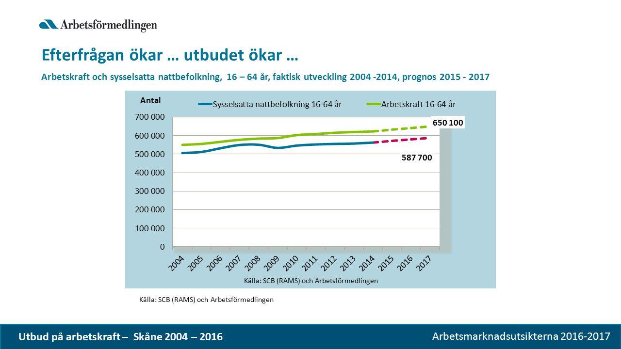 Arbetsmarknadsutsikterna 2016-2017 Efterfrågan ökar … utbudet ökar … Arbetskraft och sysselsatta nattbefolkning, 16 – 64 år, faktisk utveckling 2004 -2014, prognos 2015 - 2017 Källa: SCB (RAMS) och Arbetsförmedlingen Utbud på arbetskraft – Skåne 2004 – 2016