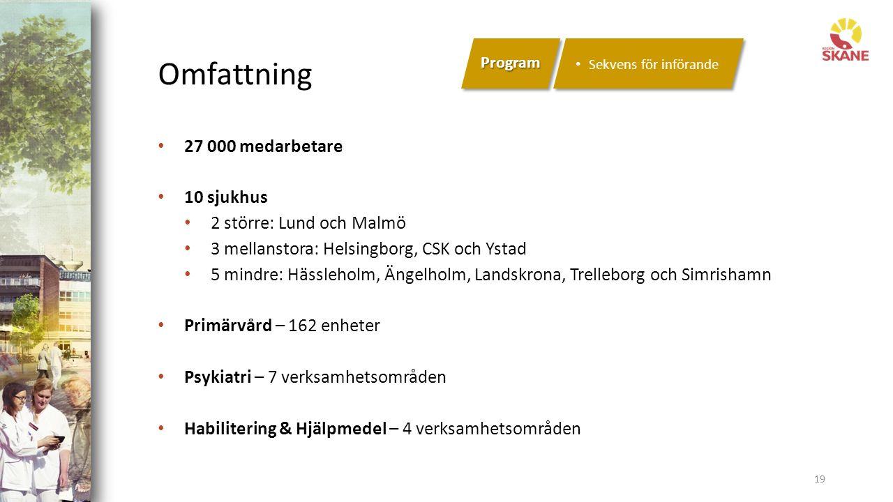 Omfattning 19 Program Sekvens för införande 27 000 medarbetare 10 sjukhus 2 större: Lund och Malmö 3 mellanstora: Helsingborg, CSK och Ystad 5 mindre: Hässleholm, Ängelholm, Landskrona, Trelleborg och Simrishamn Primärvård – 162 enheter Psykiatri – 7 verksamhetsområden Habilitering & Hjälpmedel – 4 verksamhetsområden