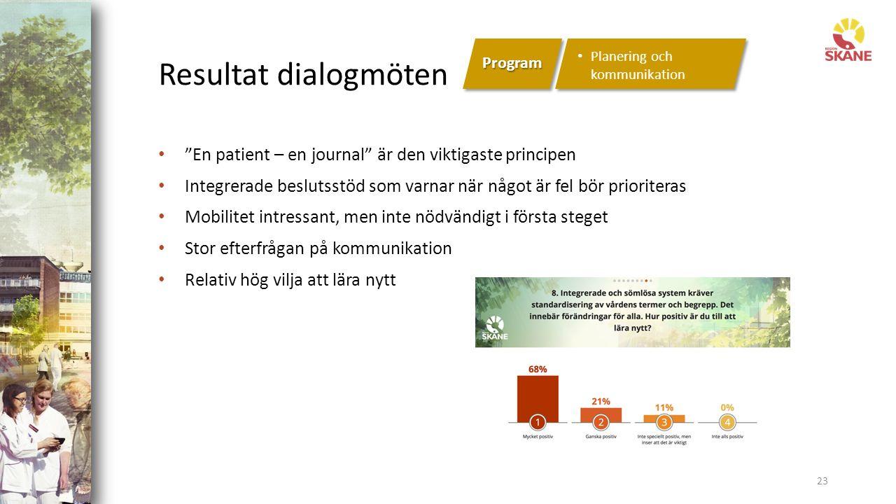 Resultat dialogmöten 23 En patient – en journal är den viktigaste principen Integrerade beslutsstöd som varnar när något är fel bör prioriteras Mobilitet intressant, men inte nödvändigt i första steget Stor efterfrågan på kommunikation Relativ hög vilja att lära nytt Program Planering och kommunikation