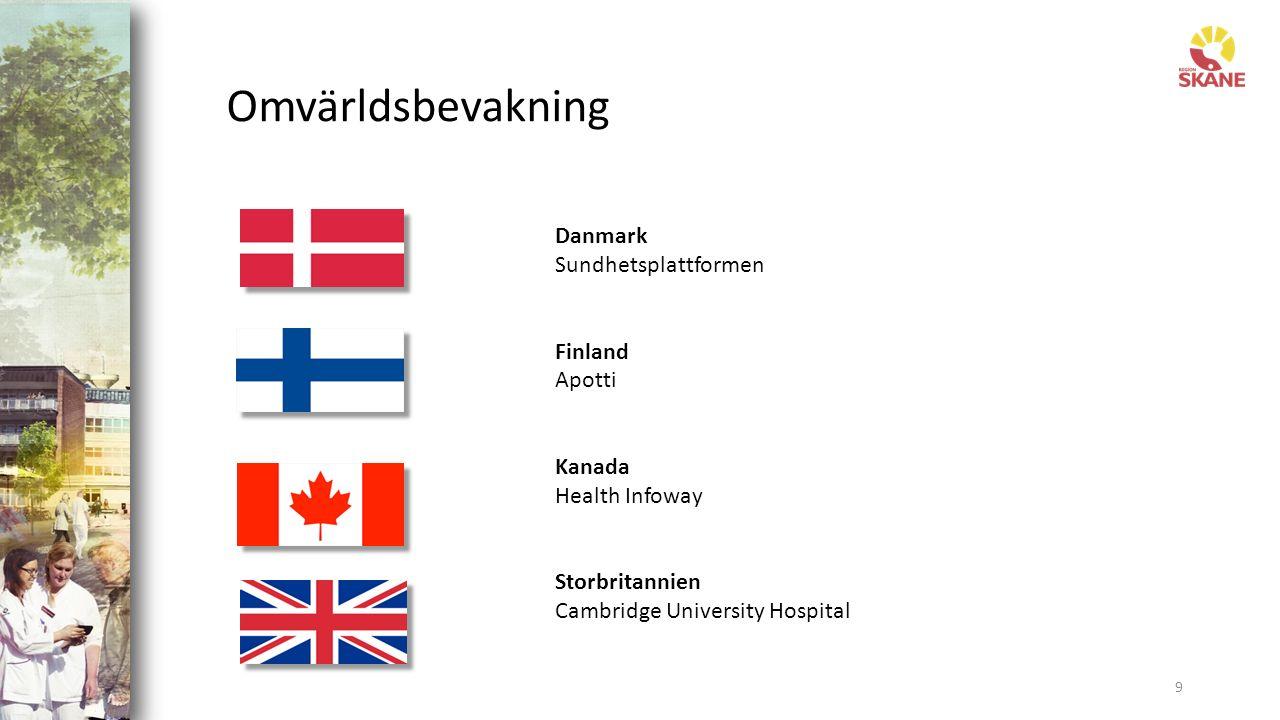 Omvärldsbevakning 9 Danmark Sundhetsplattformen Finland Apotti Kanada Health Infoway Storbritannien Cambridge University Hospital