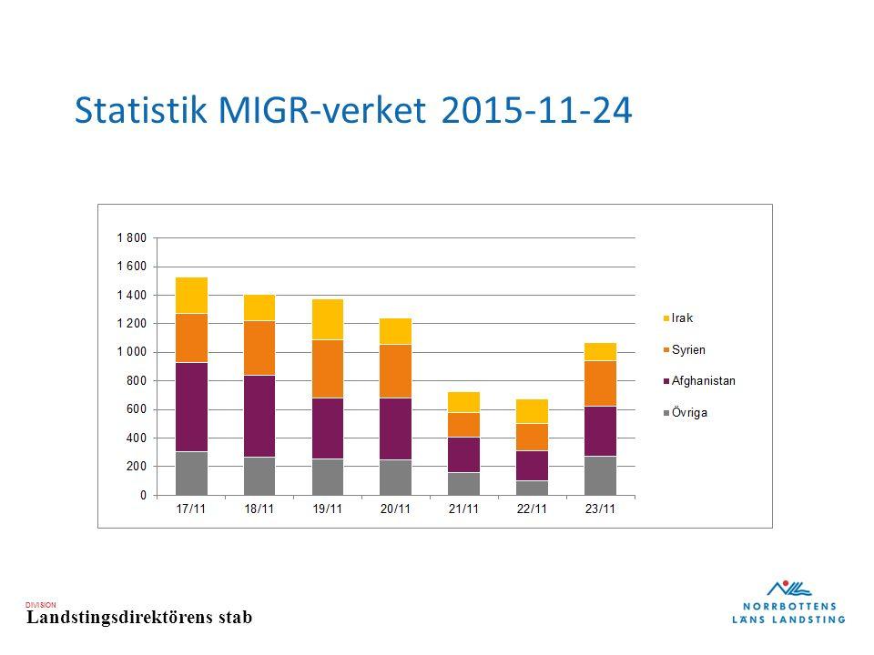 DIVISION Landstingsdirektörens stab Statistik MIGR-verket 2015-11-24