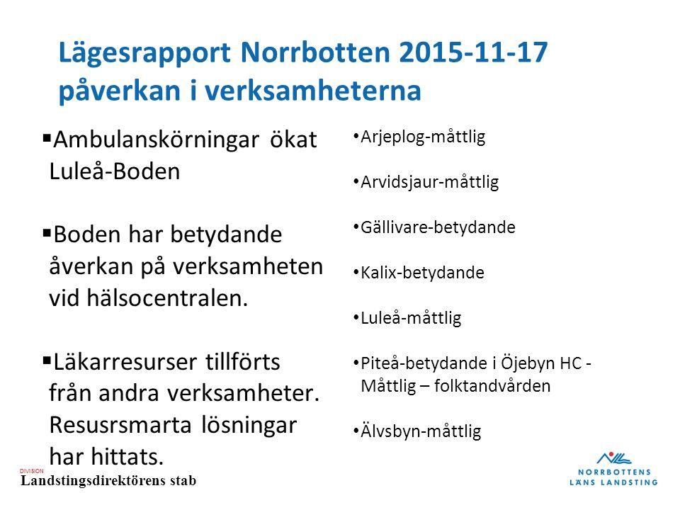 DIVISION Landstingsdirektörens stab Lägesrapport Norrbotten 2015-11-17 påverkan i verksamheterna  Ambulanskörningar ökat Luleå-Boden  Boden har betydande åverkan på verksamheten vid hälsocentralen.