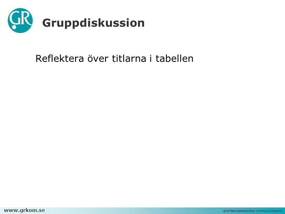 www.grkom.se ©GÖTEBORGSREGIONENS KOMMUNALFÖRBUND Gruppdiskussion Reflektera över titlarna i tabellen