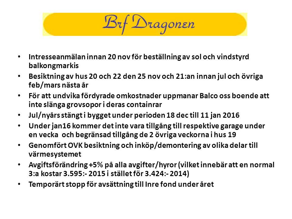 Intresseanmälan innan 20 nov för beställning av sol och vindstyrd balkongmarkis Besiktning av hus 20 och 22 den 25 nov och 21:an innan jul och övriga feb/mars nästa år För att undvika fördyrade omkostnader uppmanar Balco oss boende att inte slänga grovsopor i deras containrar Jul/nyårs stängt i bygget under perioden 18 dec till 11 jan 2016 Under jan16 kommer det inte vara tillgång till respektive garage under en vecka och begränsad tillgång de 2 övriga veckorna i hus 19 Genomfört OVK besiktning och inköp/demontering av olika delar till värmesystemet Avgiftsförändring +5% på alla avgifter/hyror (vilket innebär att en normal 3:a kostar 3.595:- 2015 i stället för 3.424:- 2014) Temporärt stopp för avsättning till Inre fond under året