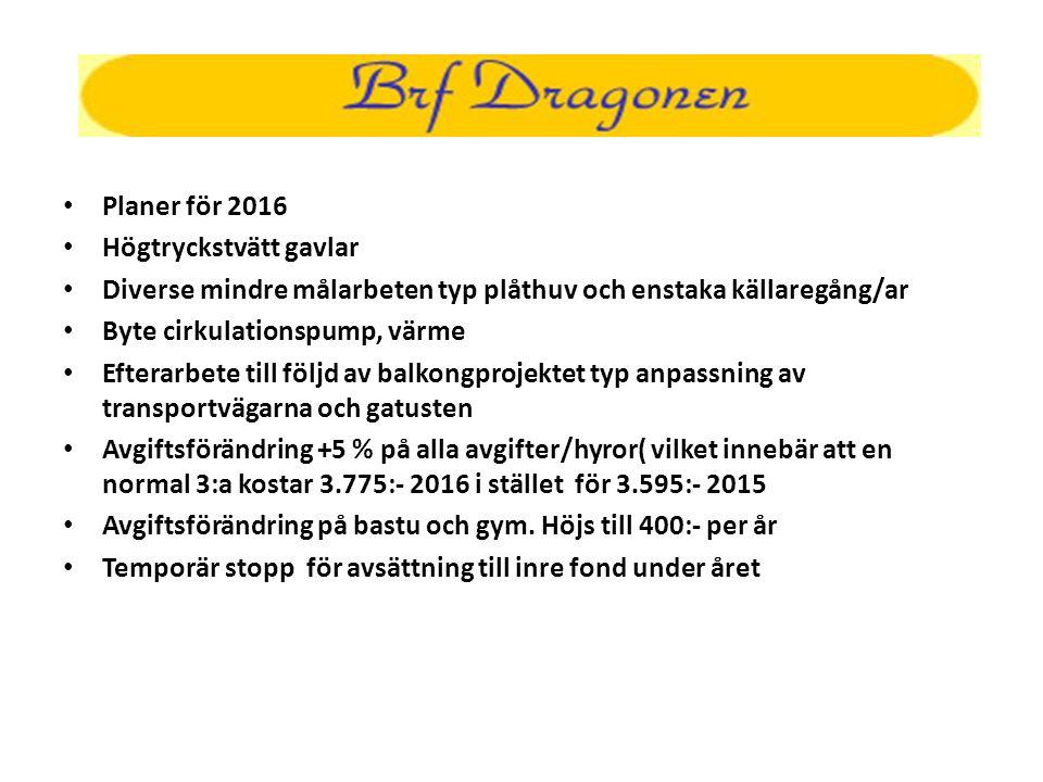 Planer för 2016 Högtryckstvätt gavlar Diverse mindre målarbeten typ plåthuv och enstaka källaregång/ar Byte cirkulationspump, värme Efterarbete till följd av balkongprojektet typ anpassning av transportvägarna och gatusten Avgiftsförändring +5 % på alla avgifter/hyror( vilket innebär att en normal 3:a kostar 3.775:- 2016 i stället för 3.595:- 2015 Avgiftsförändring på bastu och gym.