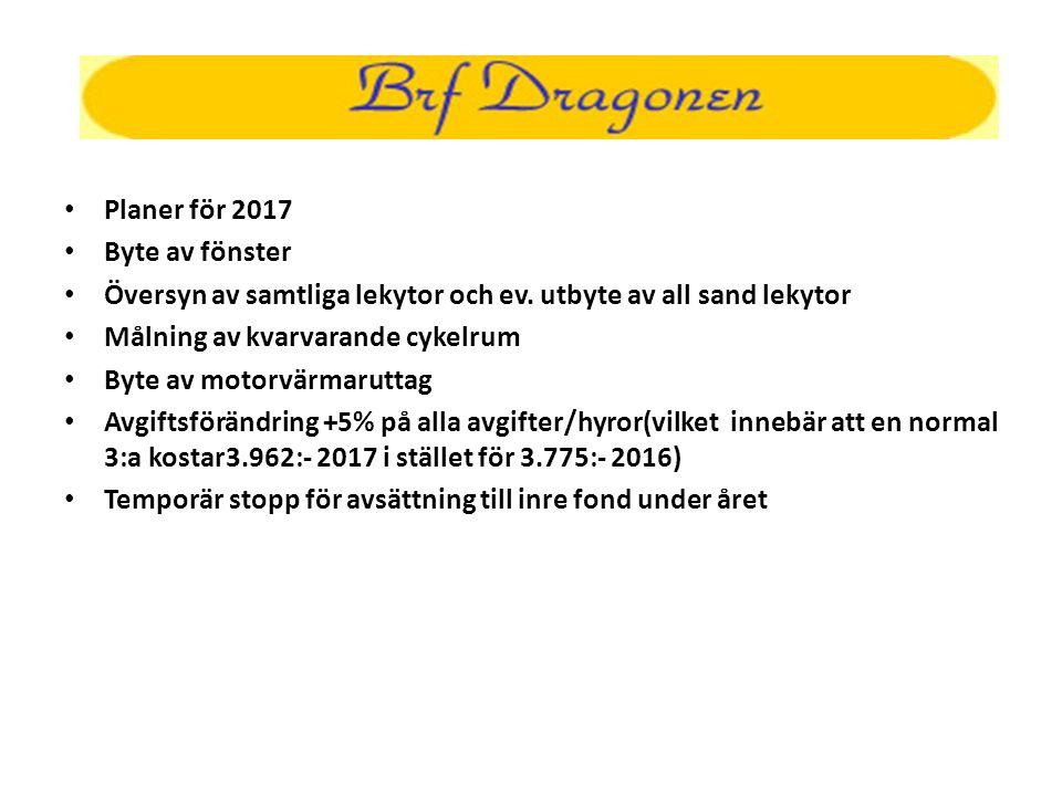 Planer för 2017 Byte av fönster Översyn av samtliga lekytor och ev.