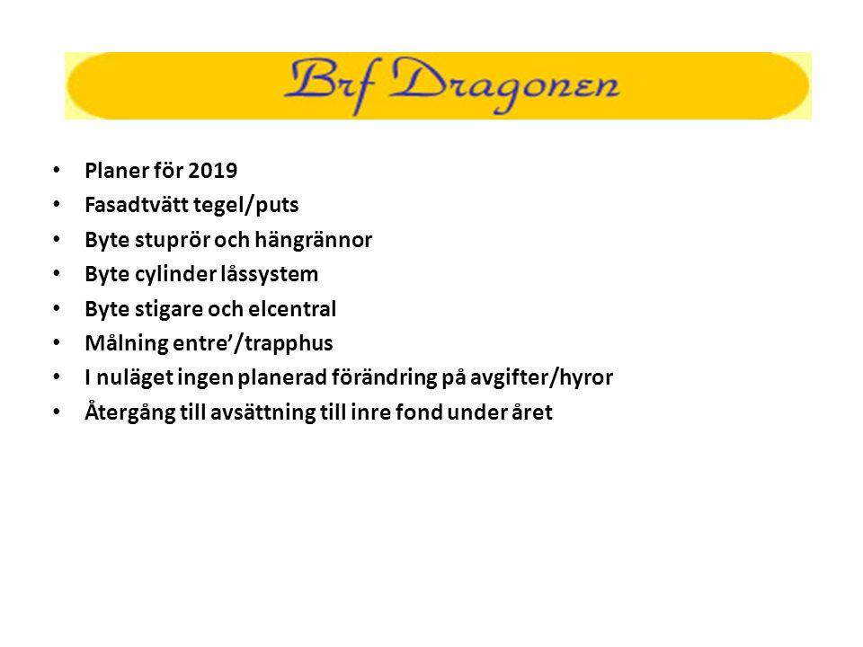 Planer för 2019 Fasadtvätt tegel/puts Byte stuprör och hängrännor Byte cylinder låssystem Byte stigare och elcentral Målning entre'/trapphus I nuläget ingen planerad förändring på avgifter/hyror Återgång till avsättning till inre fond under året