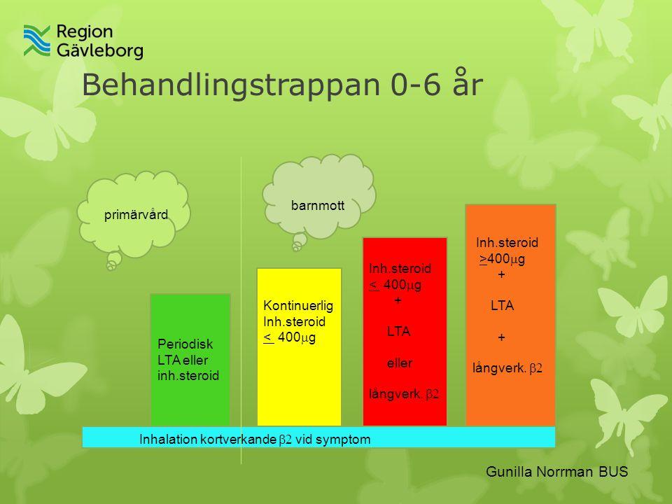 Behandlingstrappan 0-6 år Periodisk LTA eller inh.steroid Inhalation kortverkande  vid symptom Kontinuerlig Inh.steroid < 400  g Inh.steroid < 400  g + LTA eller långverk.