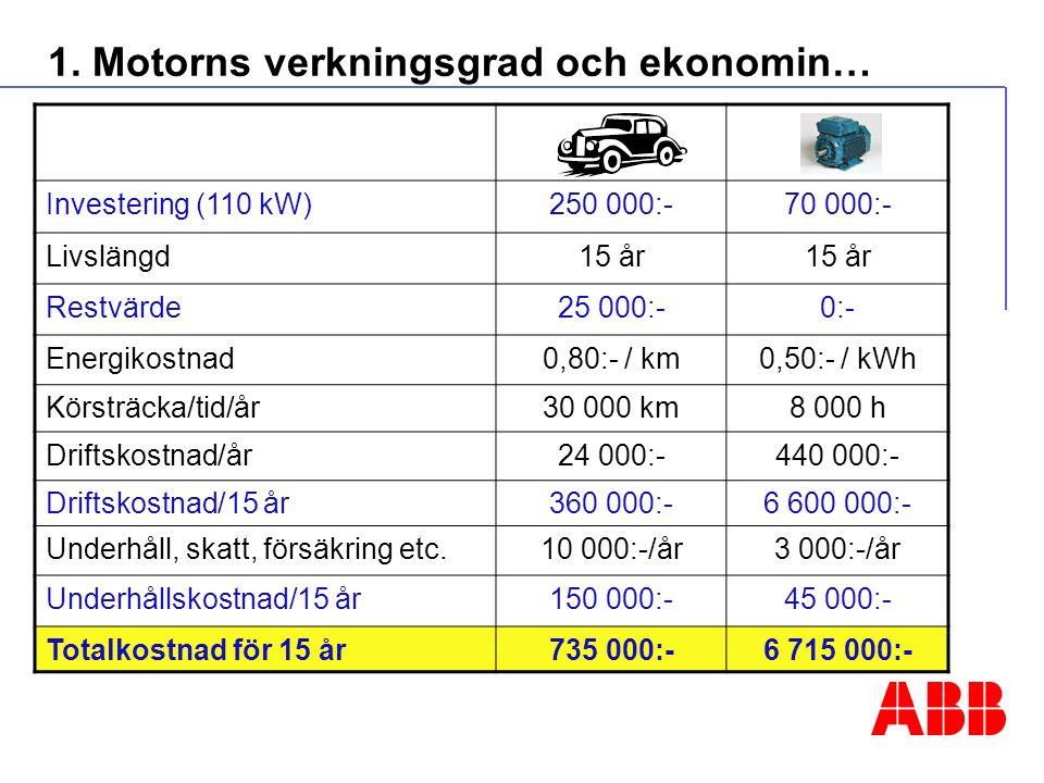 1. Motorns verkningsgrad och ekonomin… Investering (110 kW)250 000:-70 000:- Livslängd15 år Restvärde25 000:-0:- Energikostnad0,80:- / km0,50:- / kWh