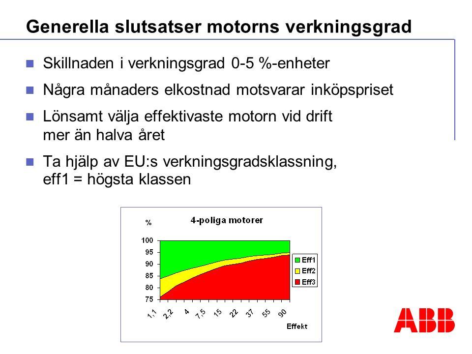 Generella slutsatser motorns verkningsgrad Skillnaden i verkningsgrad 0-5 %-enheter Några månaders elkostnad motsvarar inköpspriset Lönsamt välja effektivaste motorn vid drift mer än halva året Ta hjälp av EU:s verkningsgradsklassning, eff1 = högsta klassen