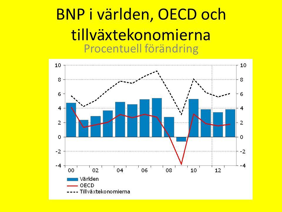 BNP i världen, OECD och tillväxtekonomierna Procentuell förändring