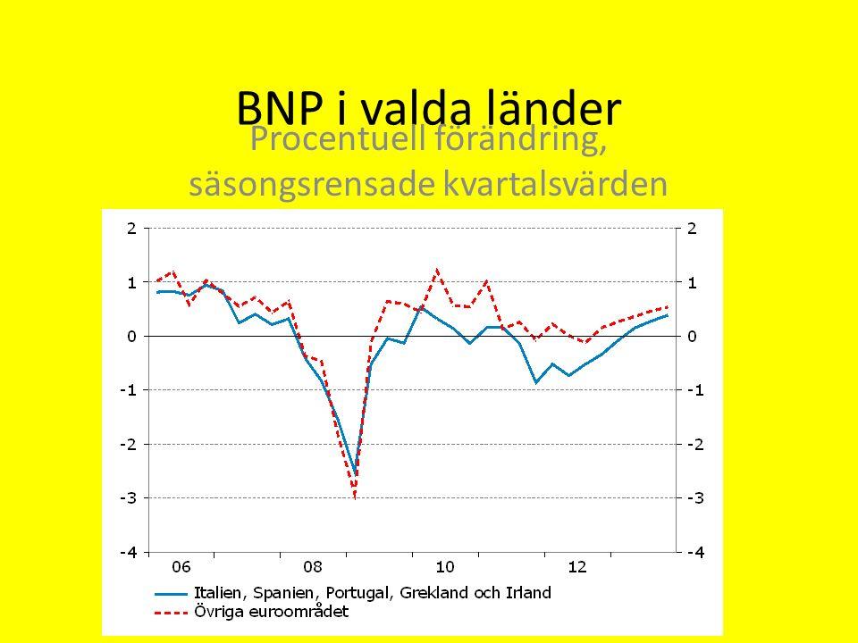 BNP i valda länder Procentuell förändring, säsongsrensade kvartalsvärden