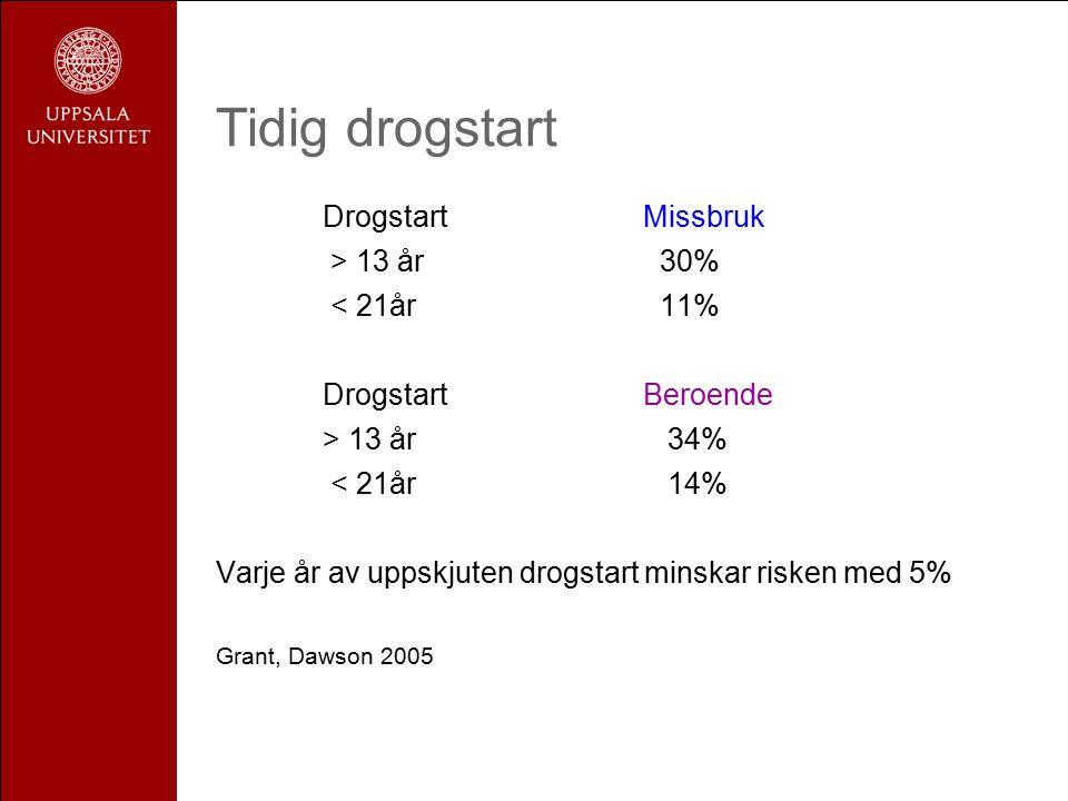 Tidig drogstart Drogstart Missbruk > 13 år 30% < 21år 11% Drogstart Beroende > 13 år 34% < 21år 14% Varje år av uppskjuten drogstart minskar risken med 5% Grant, Dawson 2005