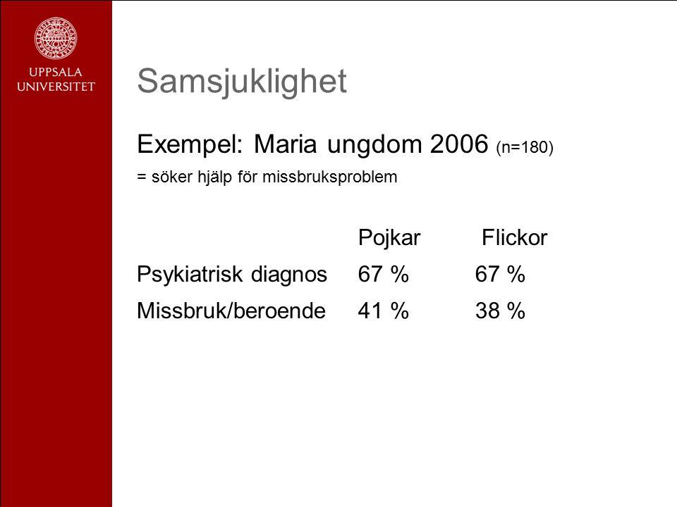 Samsjuklighet Exempel: Maria ungdom 2006 (n=180) = söker hjälp för missbruksproblem Pojkar Flickor Psykiatrisk diagnos 67 % 67 % Missbruk/beroende 41 %38 %