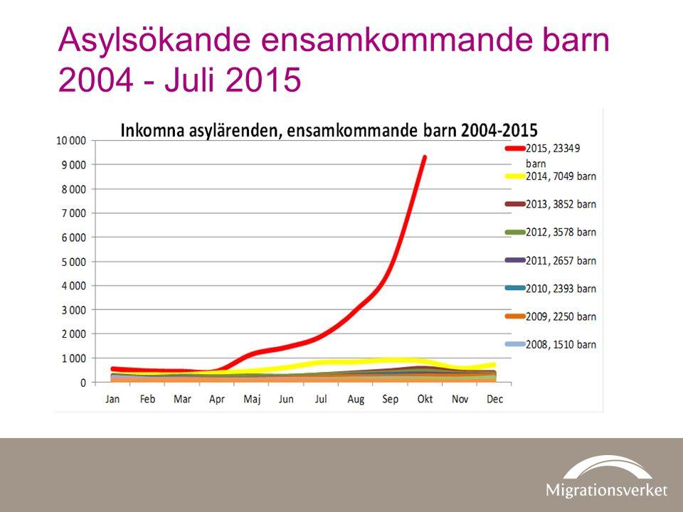 Asylsökande ensamkommande barn 2004 - Juli 2015
