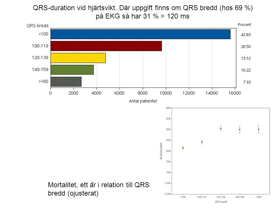 QRS-duration vid hjärtsvikt.