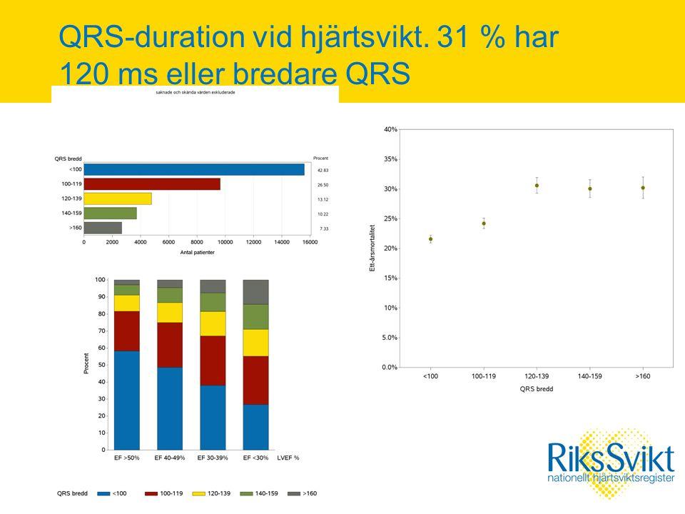 QRS-duration vid hjärtsvikt. 31 % har 120 ms eller bredare QRS