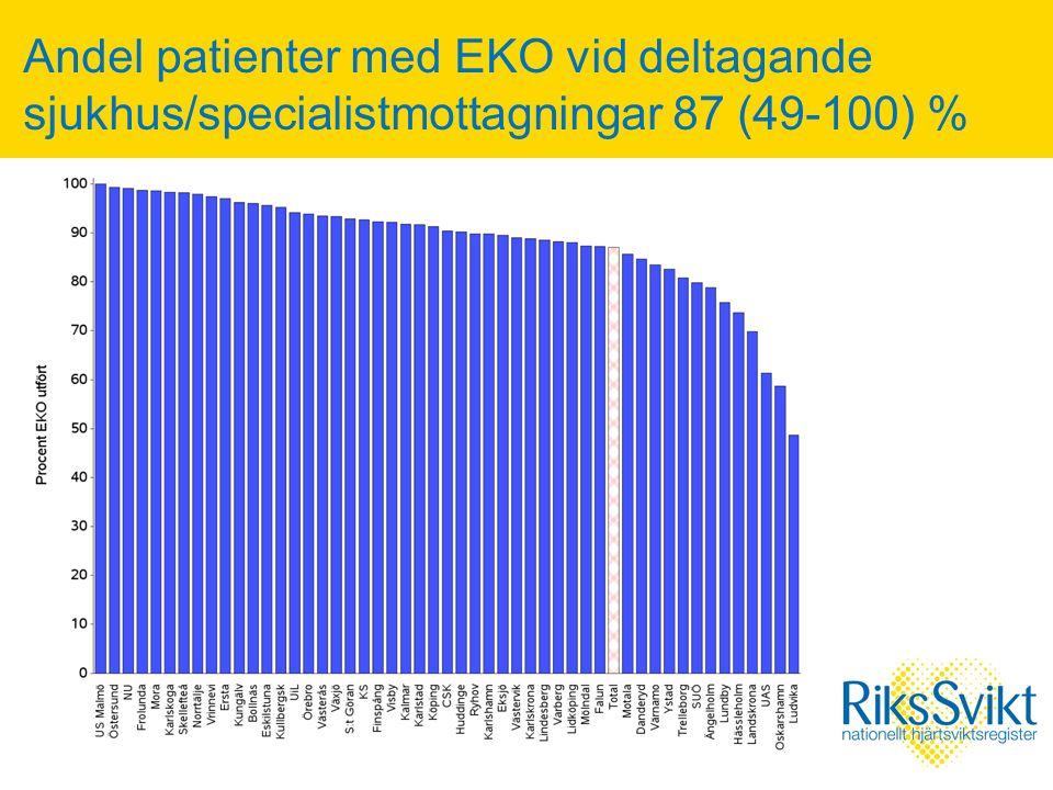Andel patienter med EKO vid deltagande sjukhus/specialistmottagningar 87 (49-100) %