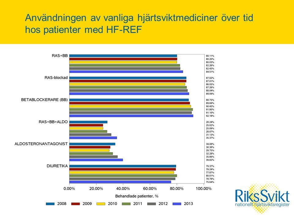 Användningen av vanliga hjärtsviktmediciner över tid hos patienter med HF-REF