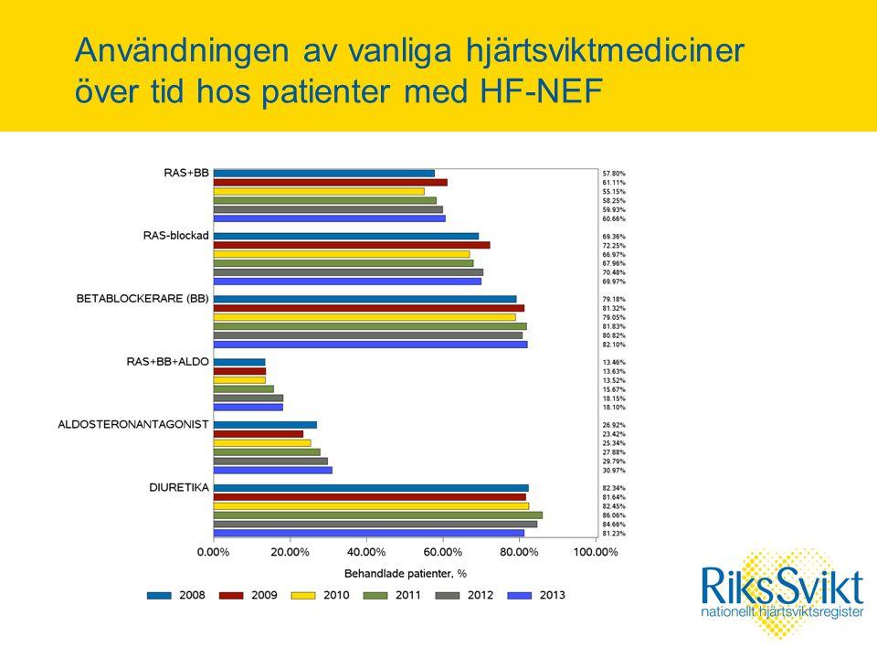 Användningen av vanliga hjärtsviktmediciner över tid hos patienter med HF-NEF