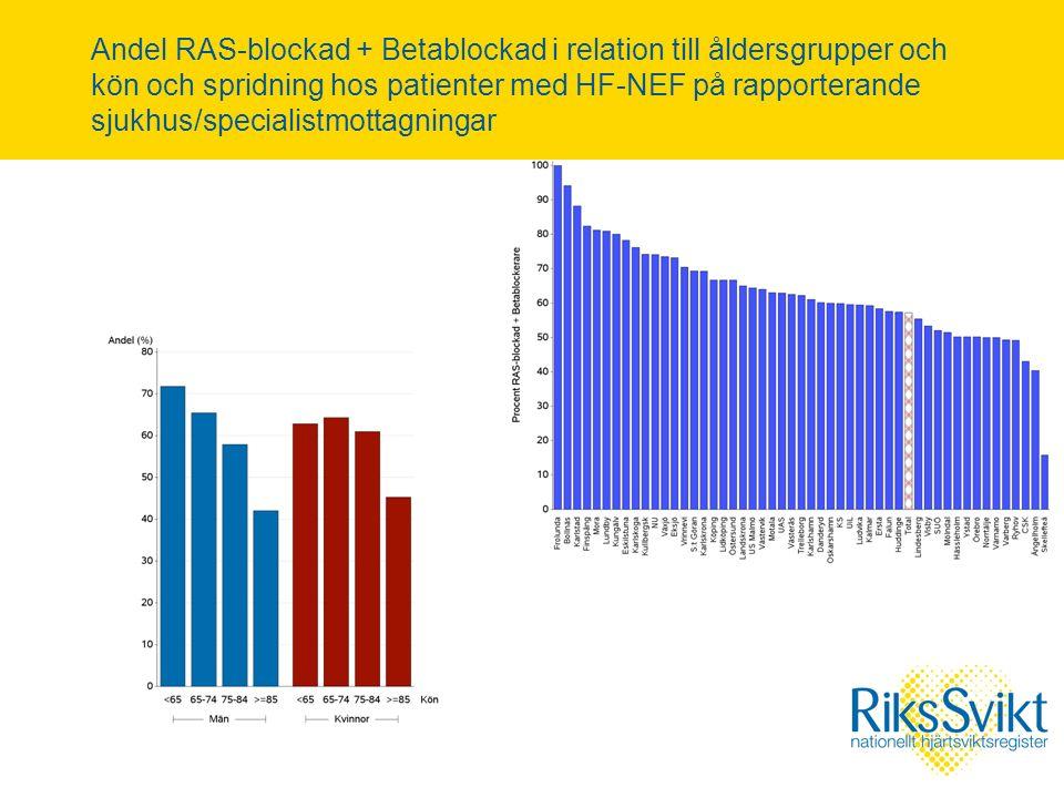 Andel RAS-blockad + Betablockad i relation till åldersgrupper och kön och spridning hos patienter med HF-NEF på rapporterande sjukhus/specialistmottagningar