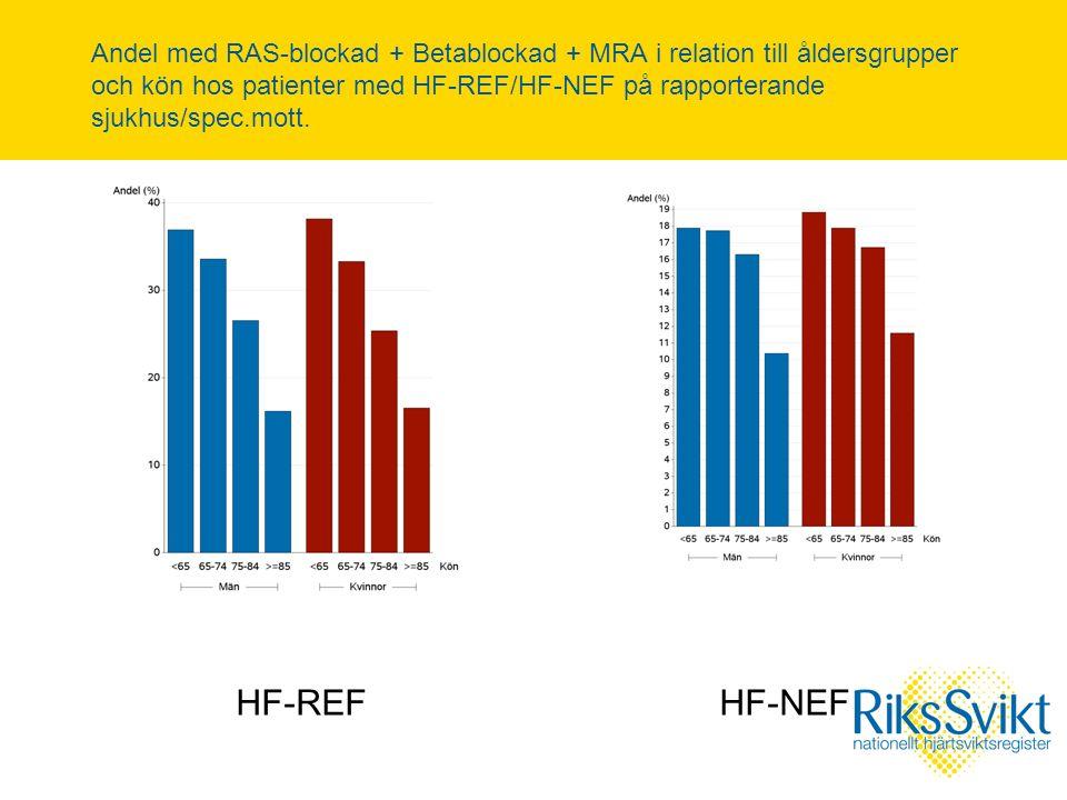 Andel med RAS-blockad + Betablockad + MRA i relation till åldersgrupper och kön hos patienter med HF-REF/HF-NEF på rapporterande sjukhus/spec.mott.