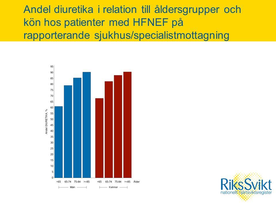 Andel diuretika i relation till åldersgrupper och kön hos patienter med HFNEF på rapporterande sjukhus/specialistmottagning